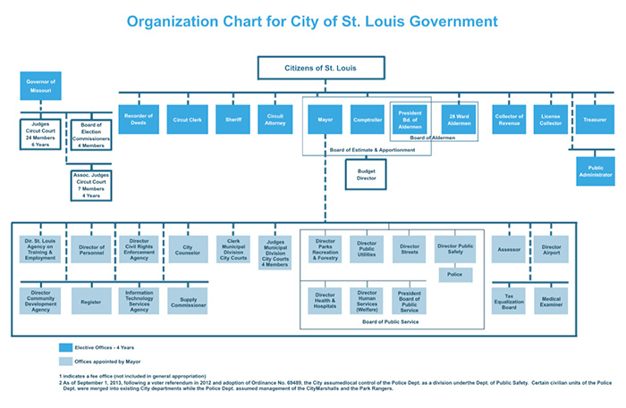 City Of St Louis City Government Structure