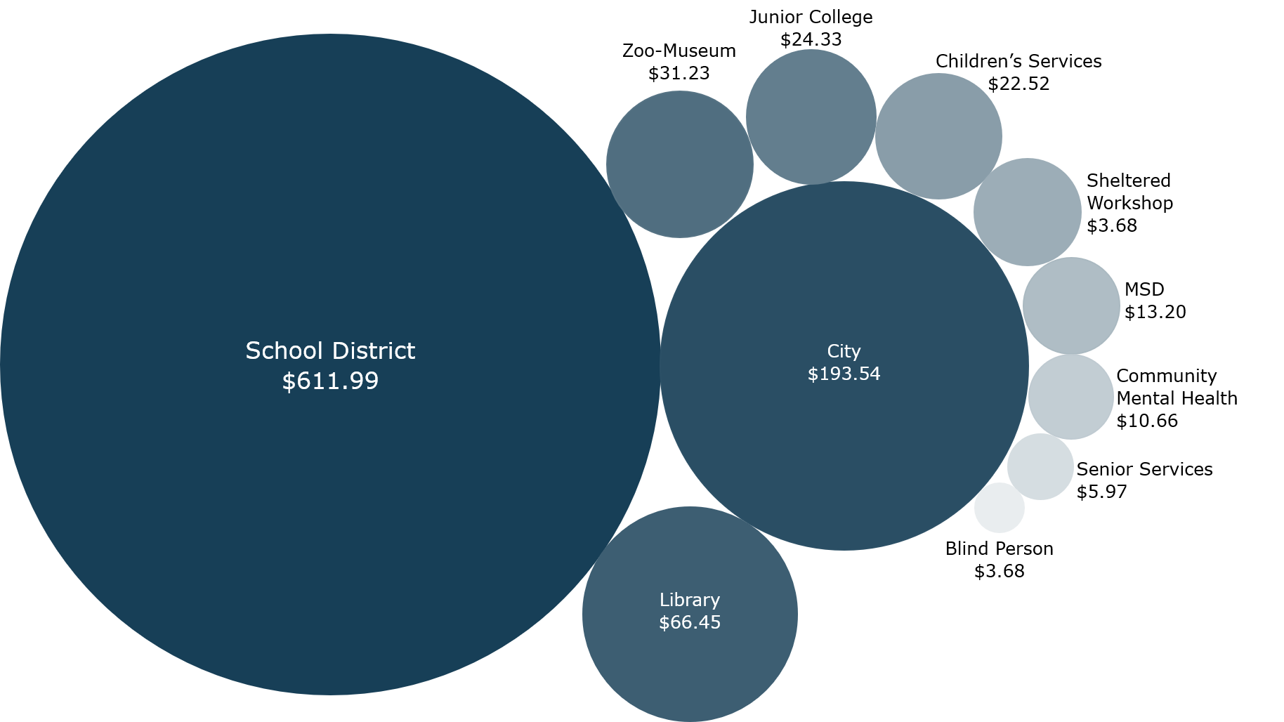 Shows the amount received per district for a $1000 tax bill