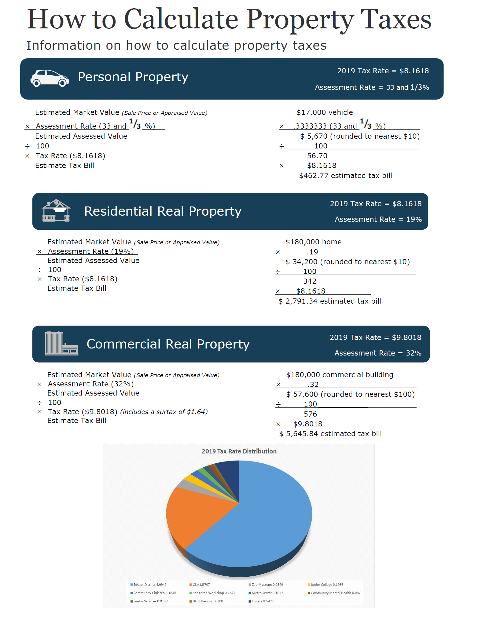 How To Calculate Property Ta