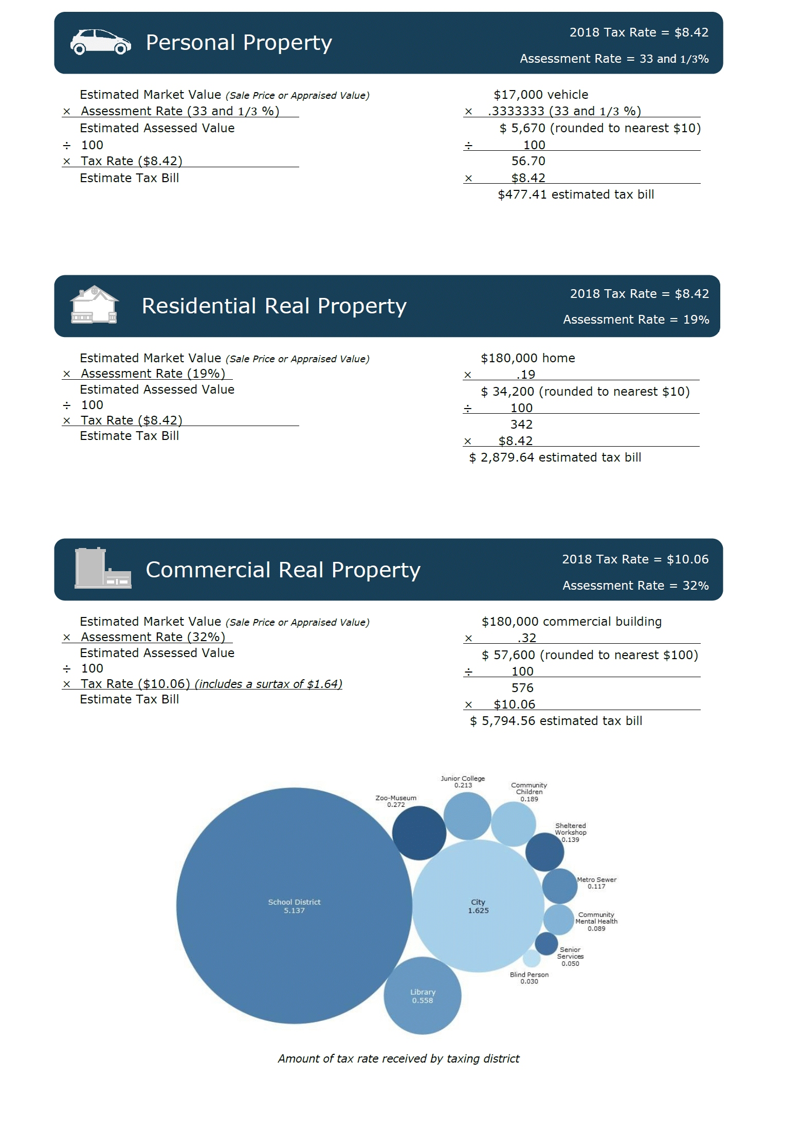 How to Calculate Property Taxes Info Graphic
