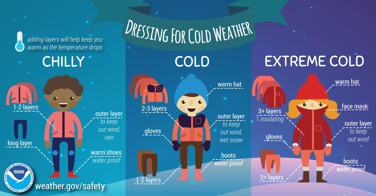 Dressing for Cold Weather NWS