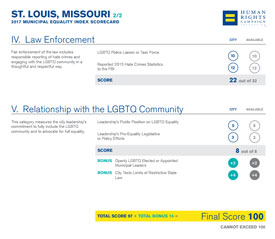 human rights scorecard 2017 St. Louis