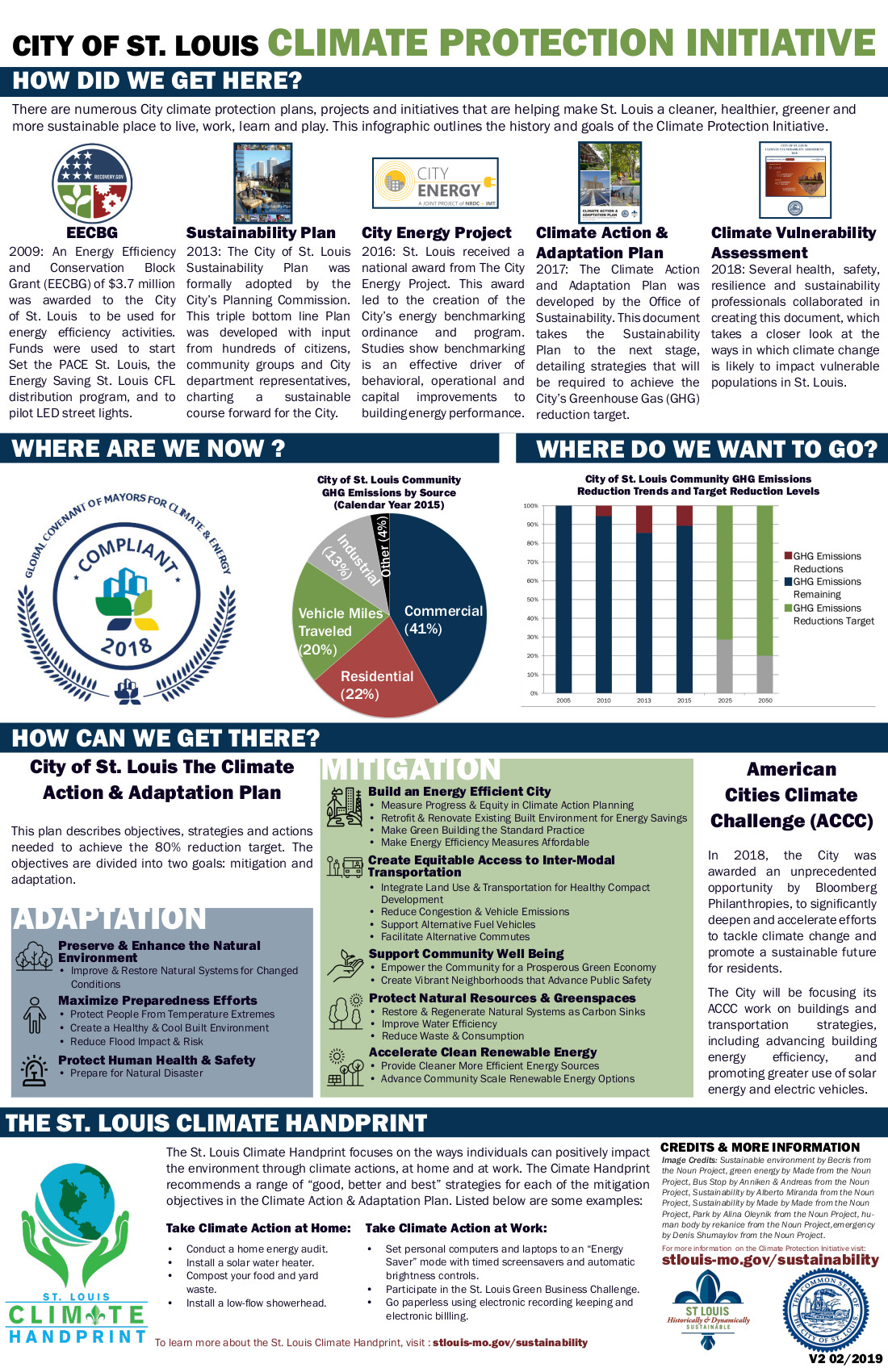 Climate Infographic Final 2