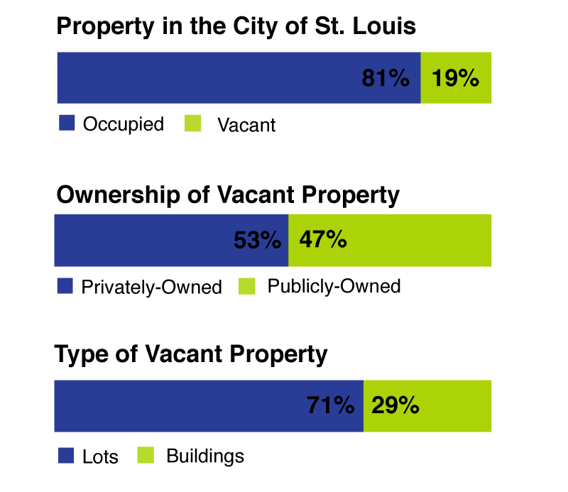 Chart showing shares of vacant property owned by the city