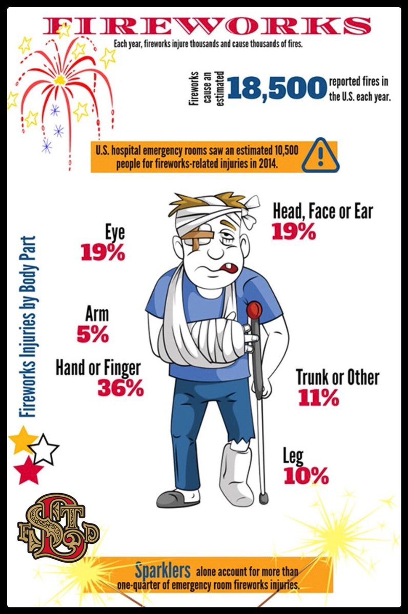 2016 fireworks safety infographic
